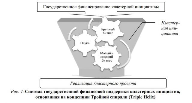 cluster-initiative