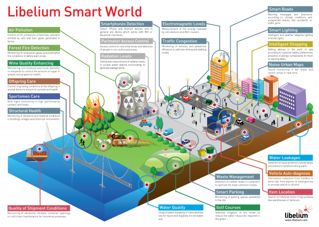 libelium-smart-world